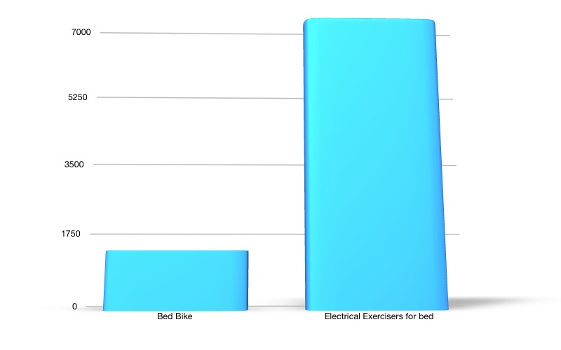 Cost of electrical bed exercisers