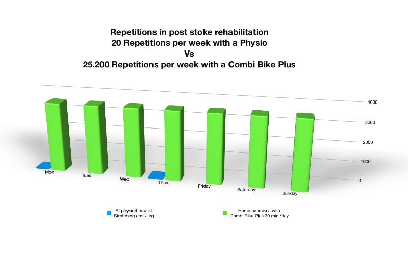 Stroke rehabilitation - How to exercise